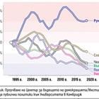 1990 г.: първите демократични избори. 2020 г.: Намаляват недоволните от демокрацията