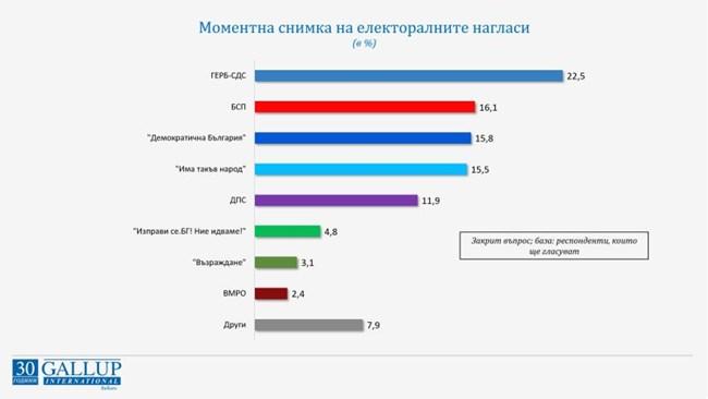 Това са нагласите на българите, според социологическото проучване направено в периода между 2 и 10 септември.