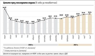 Газът продължава да поскъпва, за юни 24,79% увеличение. За април още няма цена