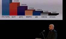 ГЕРБ: След изборите отново сме първа политическа фигура в България (Видео)