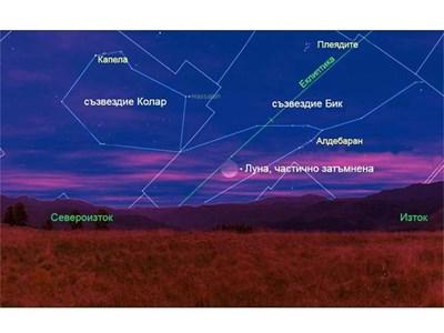 На графиката се вижда компютърна симулация на явлението, която показва как ще изглежда за наблюдател от България частично затъмнената Луна малко след изгрева й над източния хоризонт. Завършващите частични фази на затъмнението ще можем да проследим ниско над хоризонта по време на вечерния здрач. По прогноза облачността ще е най-слаба в Югоизточна България. ИЛЮСТРАЦИЯ: ПЕНЧО МАРКИШКИ
