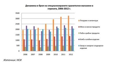 f642ecfb218 Топ 10 на веригите за бързооборотни стоки дават работа на 23 000 българи,  заплатите са с 38% по-високи от средните за сектора