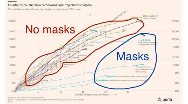 Носете маски! Те намаляват вероятността да се заразите