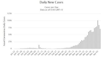 Броят на новите случаи на заразени с коронавирус всеки ден за света. Вижда се намалението след 3 април. Източник worldometers.info