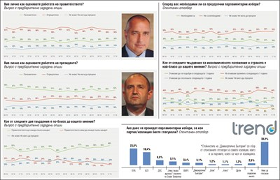 """""""Тренд"""": След местния вот - ГЕРБ води с 23,8% срещу 18,4% за БСП"""