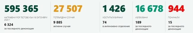 914 новозаразени с коронавирус в страната - 14,4% от тестваните, 15 починали