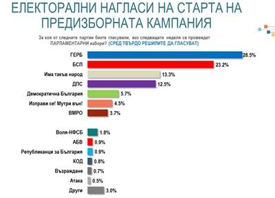 Алфа Рисърч: ГЕРБ се откъсва на 5,3% пред БСП, има шанс за 80-85 депутати