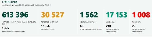 Отново рекорд: 1024 заразени с COVID-19, 23.24% от тестваните, 22-ма са починали за 24 часа