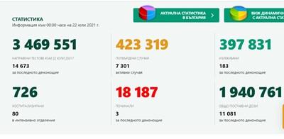 96 новозаразени за денонощие, 8 са в  Пловдив