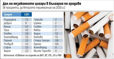 Търново и Асеновград с 0% нелегални цигари на пазара (Обзор)