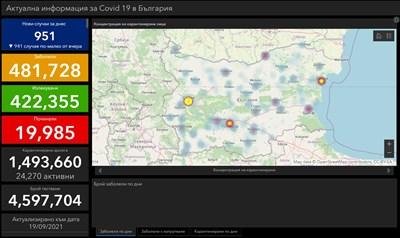 75 новозаразени в Пловдив, у нас 951- 7.6% от тестваните