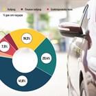 Предизвестената смърт на дизела и бензина (Графика)