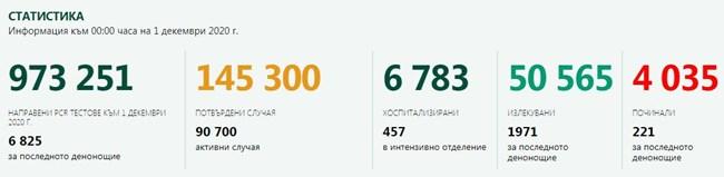 2814 са новозаразените с коронавирус в страната, 1971 излекувани