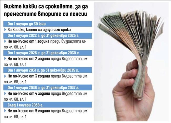 Вторите пенсии да се вдигат на 1 юли като тези от НОИ, иска КФН