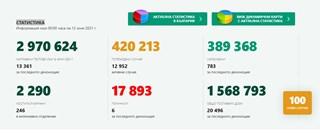 123 новозаразени с коронавирус, 0,92% от тестваните, 783 излекувани