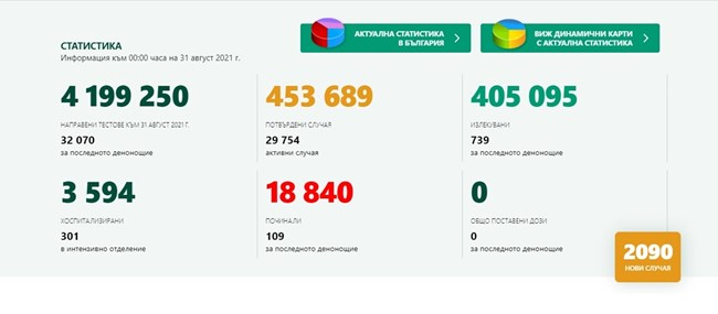 2090 положителни проби за денонощие и над 100 починали