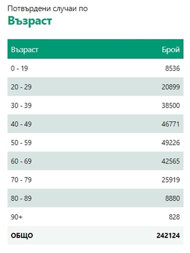 1733 новозаразени с коронавирус, 14,3% от тестваните, 505 излекувани за ден