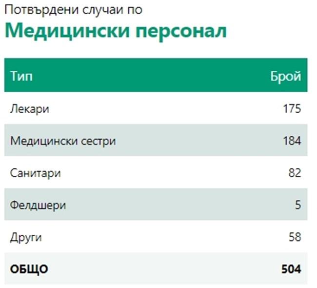 292 са новозаразените с коронавирус у нас, петима са починали за денонощието