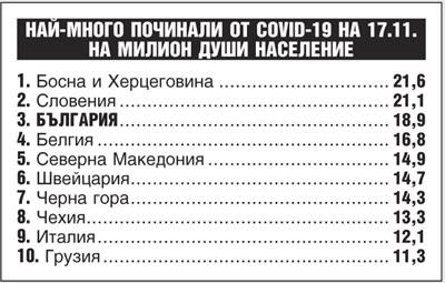 България излезе на 3-о място по смъртност на 1 млн. население за 1 ден в света