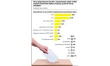 """""""Тренд"""":  5 партии сигурни в парламента след изборите, 2 на ръба (Инфографики)"""