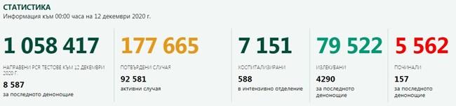3097 новозаразени с COVID-19 – 36,1% от тестваните, 4290 са излекуваните