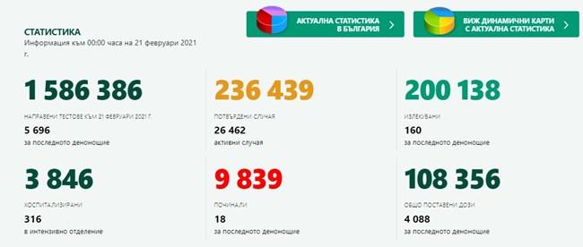 548 новозаразени с коронавирус у нас, 9,6% от тестваните, 160 излекувани