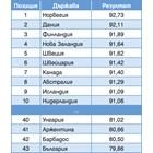 Коментар на седмицата №3: 43-о място за България от 163 държави по качество на живот