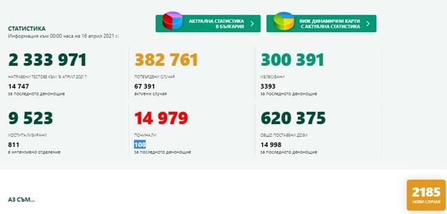 2185 новозаразени с COVID-19 - 14,8% от изследваните, излекуваните са 3393