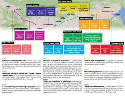 """Ремонтират """"Тракия"""" от Чирпан до Стара Загора през септември (Инфографика)"""