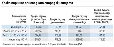 Връщат пари за парно на 73% от столичани, но 27% доплащат въпреки евтиния газ (Обзор)