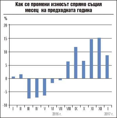 9% ръст на износа и 21 на сто на вноса през януари