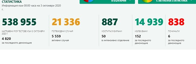 240 нови случая на COVID, 6 починали. Бургас и Варна са след София по зараза (Таблици)