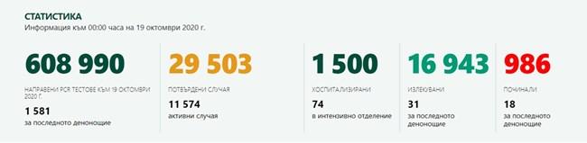 395 новозаразени с COVID-19 у нас, 25 % от тестваните; 18 са починали