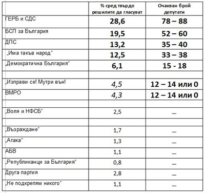 Център за анализи и маркетинг: ГЕРБ води пред БСП с 9,1%