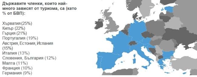 Европа възкръсва за летния курорт (Инфографики)