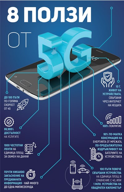 5G - новата революция за човечеството