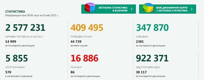 1123 новозаразени с COVID-19, 7,5% от изследваните, 2381 са излекуваните