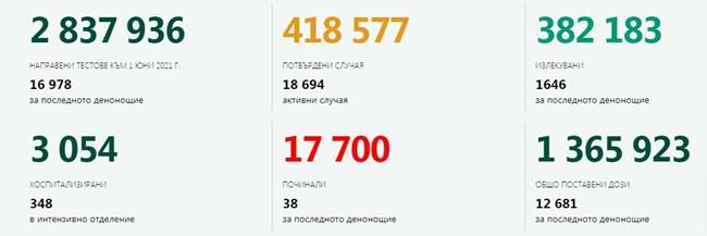 303 новозаразени с коронавирус, 1,78% от тестваните, 1646 са излекуваните