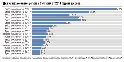 В Габрово и Ямбол вече има 0% незаконни цигари (Обзор)