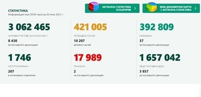 41 новозаразени с коронавирус днес, 0,48% от тестваните, излекуваните са 37