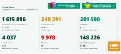 1800 новозаразени с коронавирус у нас, 13,8% от тестваните, 471 са излекувани