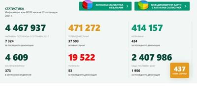 437 нови заразени, 6% от тестваните, починалите са 53-ма
