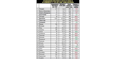 Заразените с 23% надолу - по 2600 на ден. Смъртността висока - средно 119 жертви (Графики)