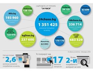 24chasa.bg - новинарски сайт номер 1 и през декември