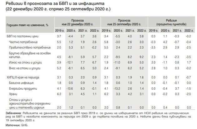 БНБ: Българската икономика се е свила с 4,4 на сто през 2020 г.