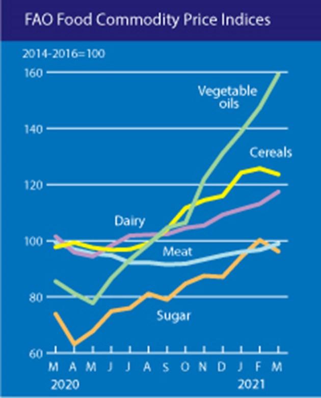 Ценови индекси на отделните категории