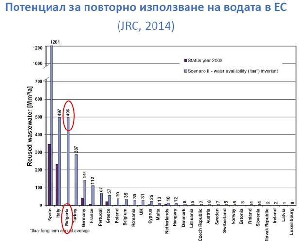 България има водеща позиция в потенциала за повторно използване на вода - с близо 500 кубм. м./г., подобно на Италия (източник: JRC, 2014)