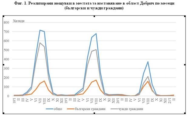 Нощувалите чужденци в хотели в Добричко през февруари са едва 200