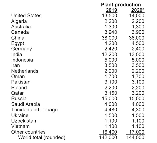 Данни в хиляди метрични тона. Източник: U.S. Geological Survey, Mineral Commodity Summaries, January 2021