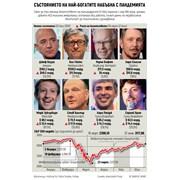 Вижте с колко си увеличиха състоянието супербогатите в пандемията (Инфографика)